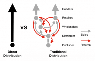 Direct to consumer sales (left) versus traditional book trade distribution value chain.