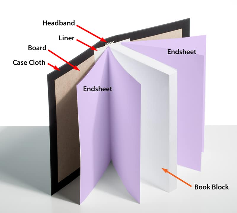 Hardcover Book Printing, Parts of a Hardcover Book