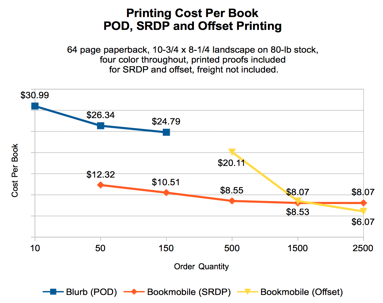 POD, SRDP and offset photo book pricing.