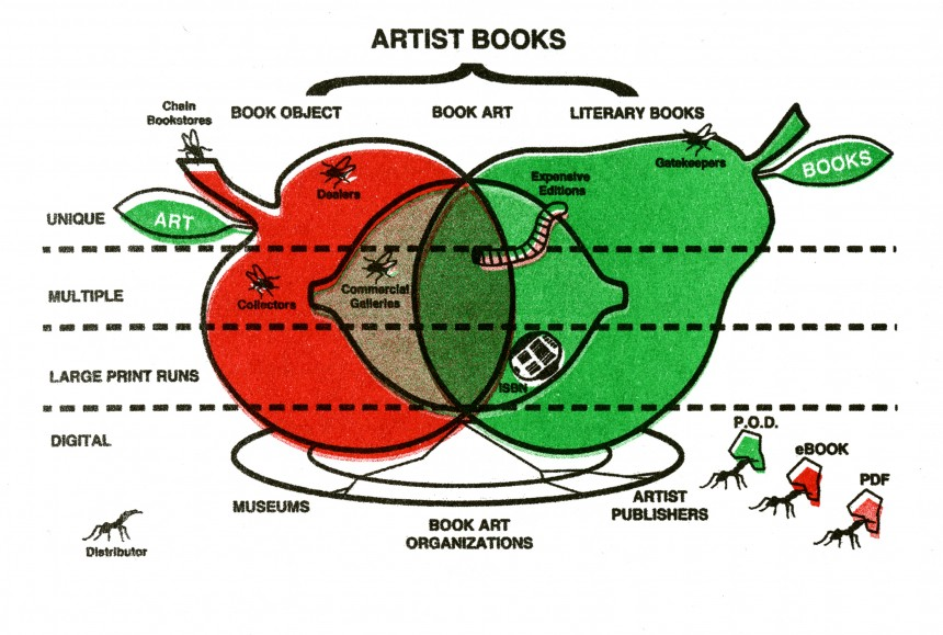 Diagram from Publishing in the Realm of Plant Fibers